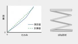 有効巻数2巻の荷重測定値・計算値比較