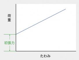 初張力のある引張ばねの荷重特性