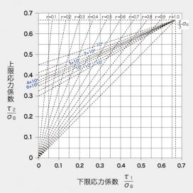 グッドマンの疲れ限度線図(圧縮ばね・引張ばねのコイル部に対応)