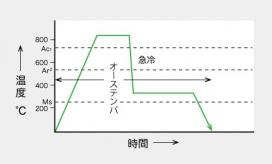 オーステンパのヒートパターン図