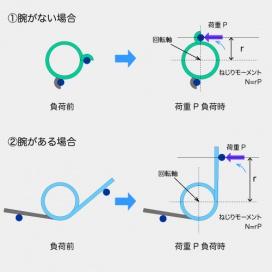ねじりモーメントの説明図
